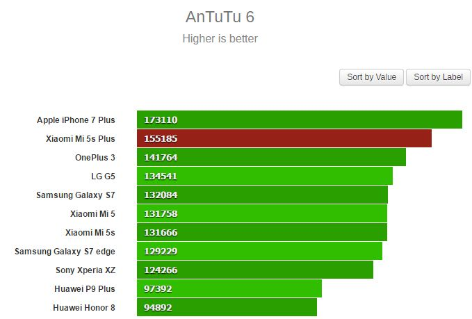 Benchmark Xiaomi Mi 5S plus